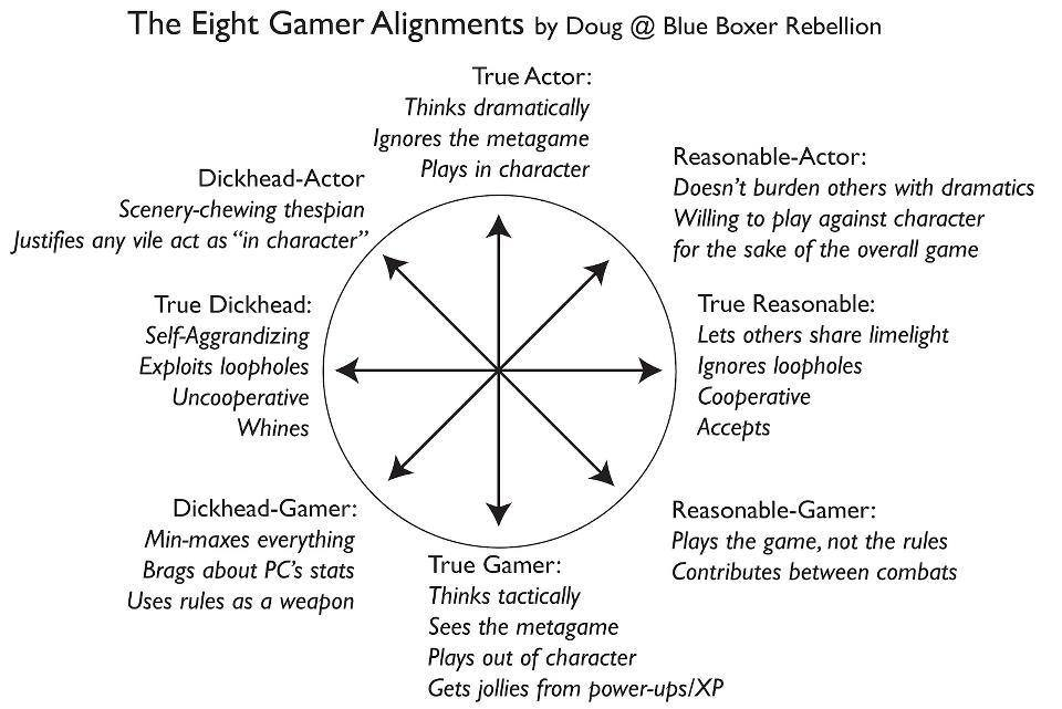 Doug's Gaming Alignment Spectrum
