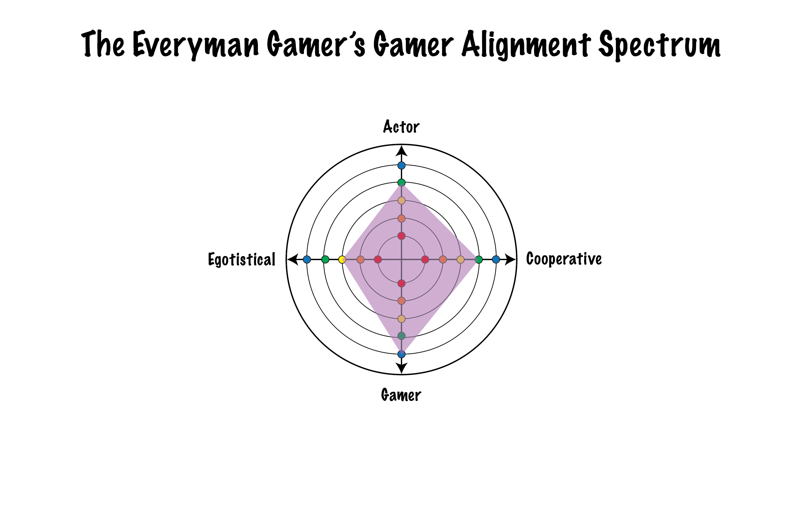 Alex's Gamer Alignment Spectrum