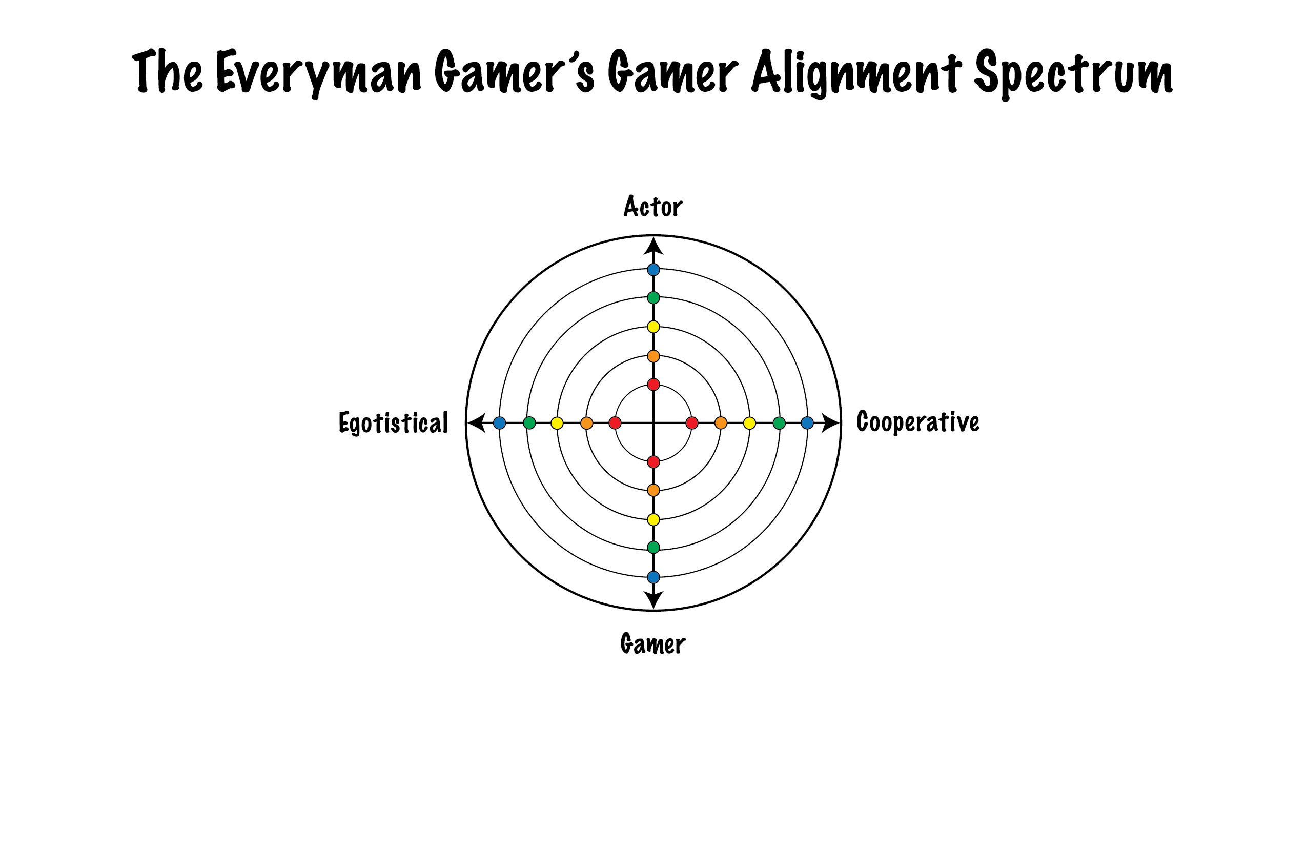 Gamer Alignment Spectrum