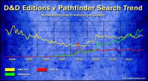 dd-editions-vs-pathfinder-trend